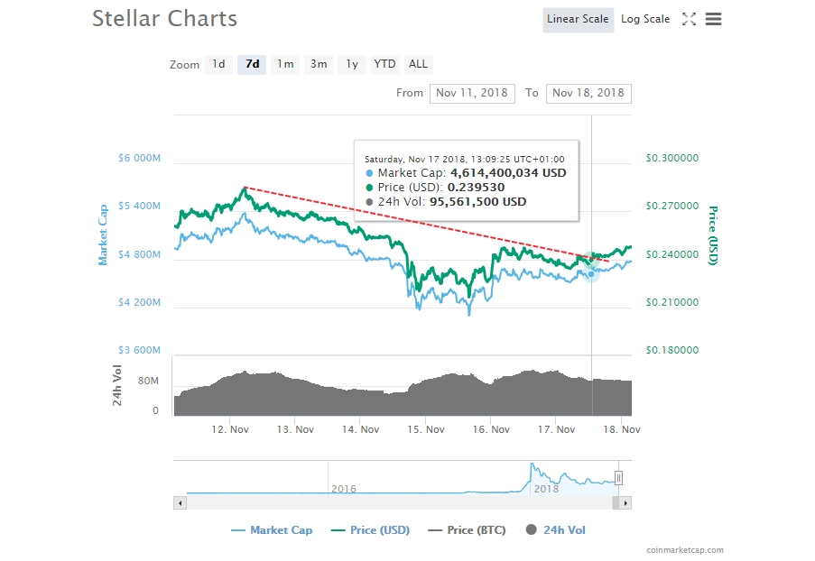 XLM Trading