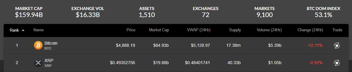 Unfazed: XRP Continues To Outperform Bitcoin, XRP/BTC Up 11% 1