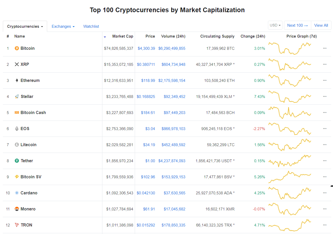 Stellar (XLM) is The Best Performing Cryptocurrency on Coinmarketcap's Top 10. Overtakes BCH's Place 1