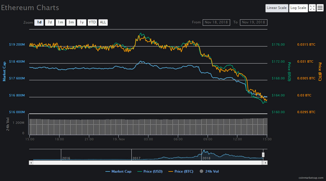 Ethereum ETH Falls to 16 Month Low as Cryptocurrencies Drop Again 1