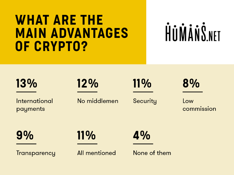 Almost 1 of Every 3 Freelancers Would Accept Cryptocurrencies as Payment 2