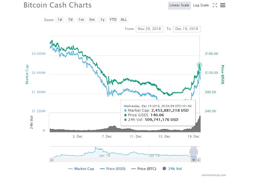 Bitcoin Cash Future