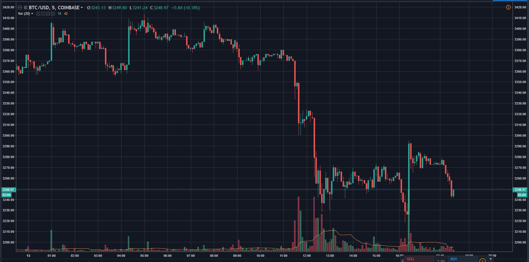 Bitcoin (BTC) Revisits YTD Low At $3,220, Crypto Fails To Breakout 2