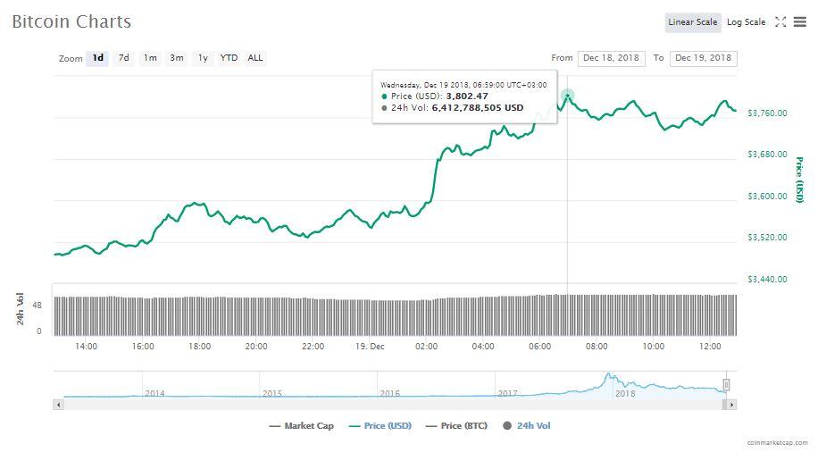 Crypto Markets Gain $20 Billion in 48 Hrs as Bitcoin (BTC) Tests $3,800 1
