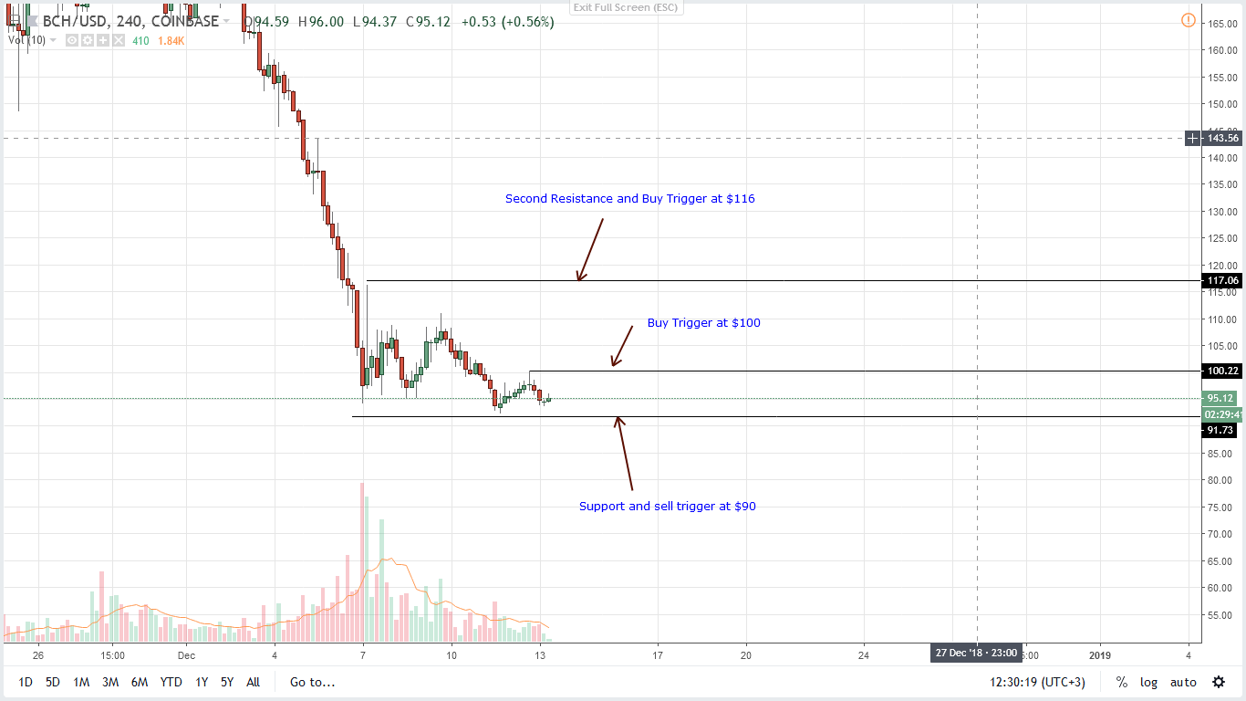 BCH/USD Price Analysis