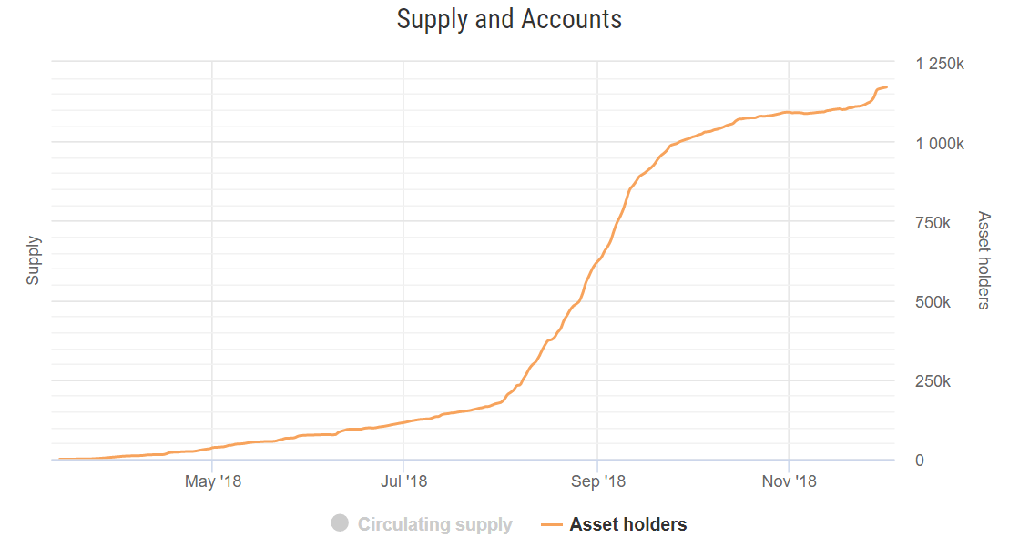 Stellar Registers 500% Increase in Active Accounts During the Last 6 Months 1