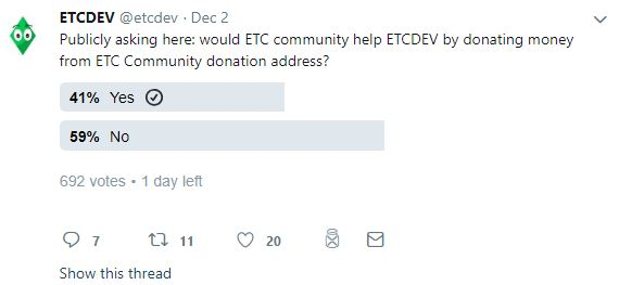 Leading Ethereum Classic (ETC) Development Team Shuts Down Operations Due to Funding 1