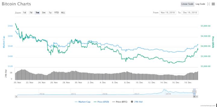 Bitcoin (BTC) Tops $3,800 — Santa Claus Rally Imminent? 1