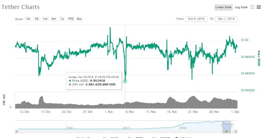 Bitfinex Launches Margin Trading for Tether (USDT) Paired With the USD 1
