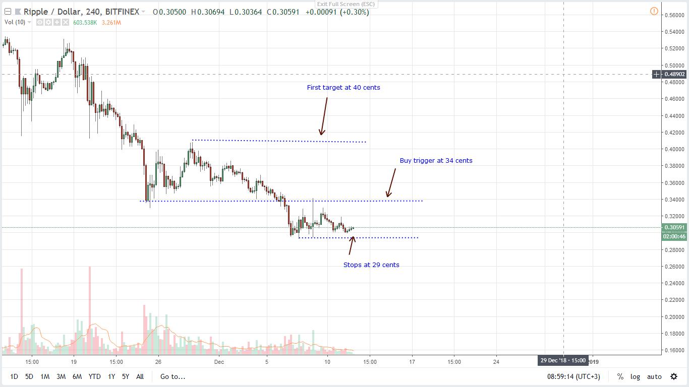 XRP/USD Price Analysis