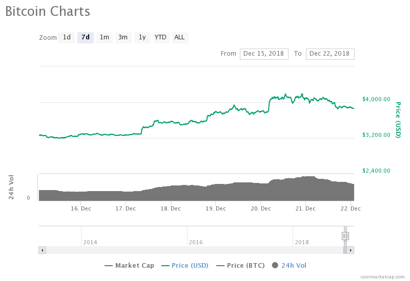 Bitcoin Just Registered the Highest Trade Volume of its Whole History 1