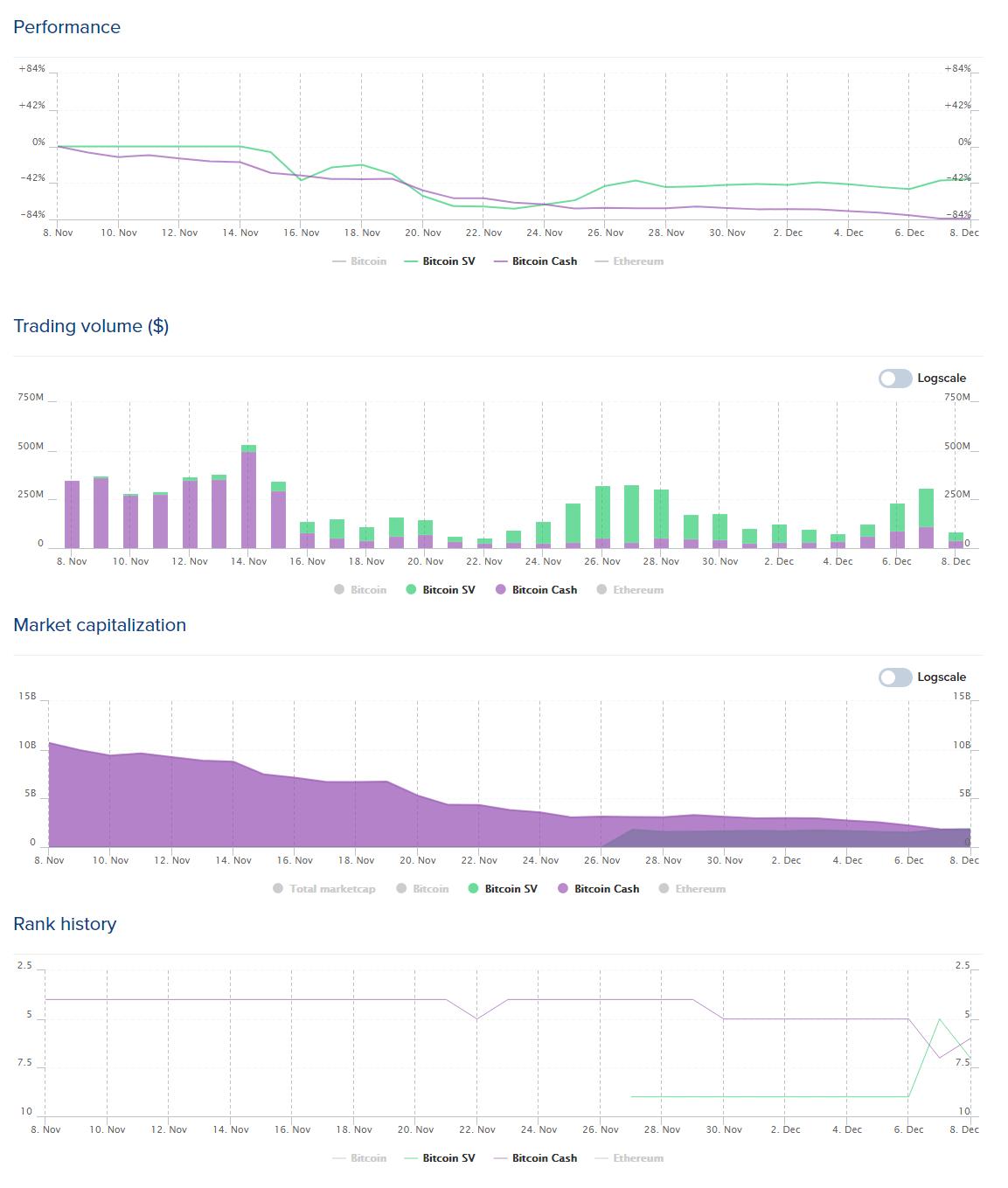 BCH ABC vs BCH SV comparison.<br /> Graphs: Coinlib