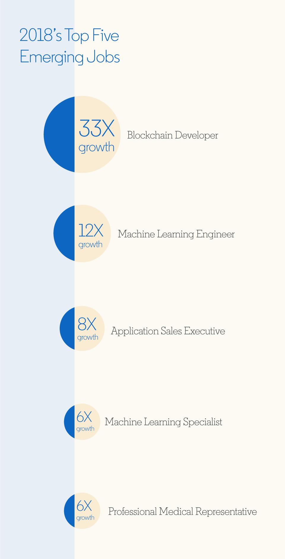 Linkedin: Blockchain Developer is 2018 Most Growing Job Sector (33X) 3