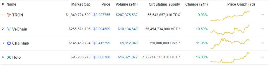 Today's Double Digit Gainers: Tron (TRX), VeChain (VET), ChainLink (LINK) and Holo (HOT) 1