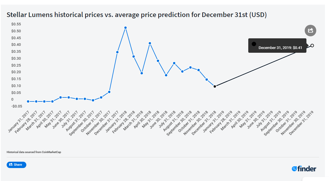 BTC will rise 80%, XLM 260%, ADA +99% and ETH 55%. DOGE will dump -77% by Dec 31, 2019. TRX -52% this Month, Panel of Experts Predicts 3