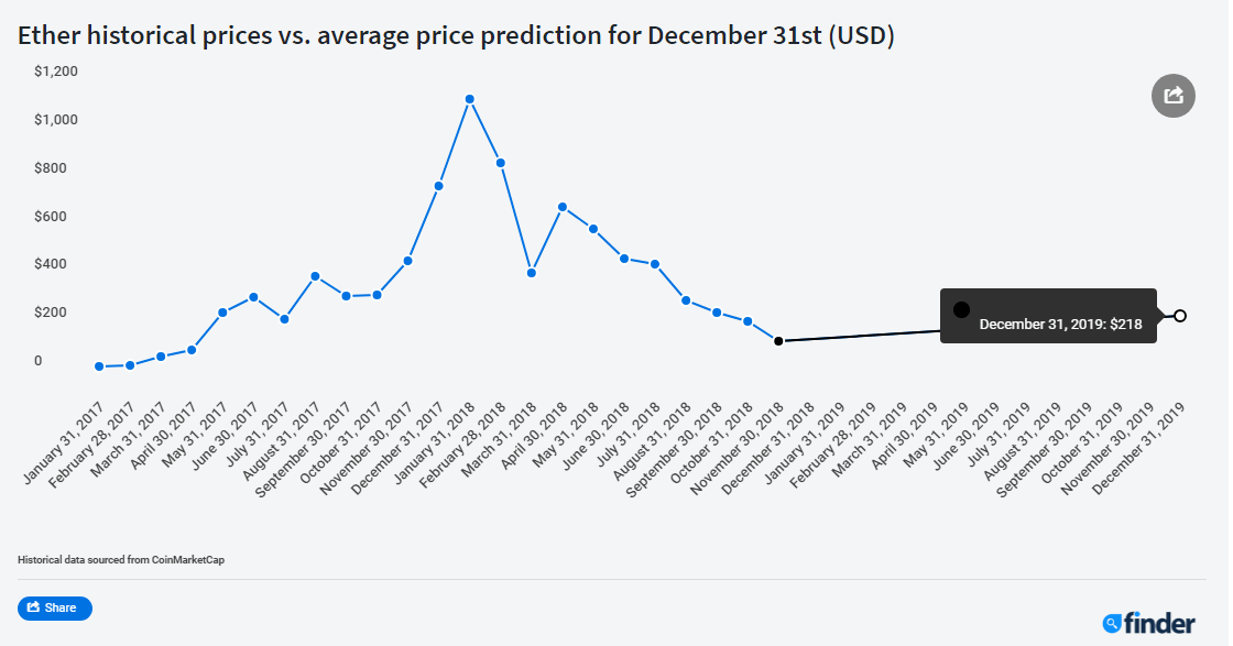 BTC will rise 80%, XLM 260%, ADA +99% and ETH 55%. DOGE will dump -77% by Dec 31, 2019. TRX -52% this Month, Panel of Experts Predicts 5