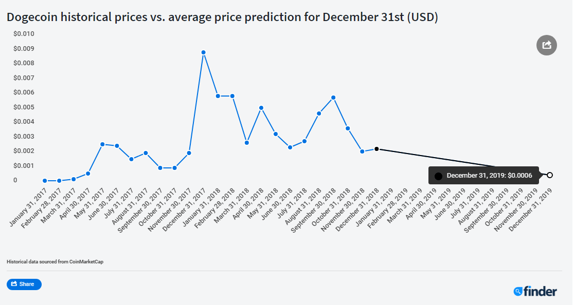 BTC will rise 80%, XLM 260%, ADA +99% and ETH 55%. DOGE will dump -77% by Dec 31, 2019. TRX -52% this Month, Panel of Experts Predicts 6