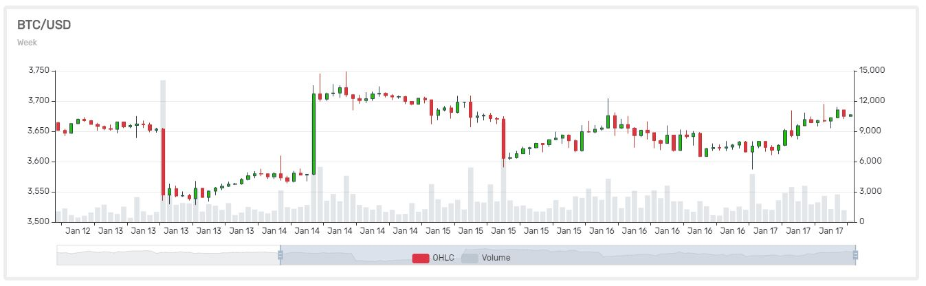 Crypto Prediction: Bitcoin (BTC) If $4,000 Isn't Inbound, Test Of $3,000 Possible 1