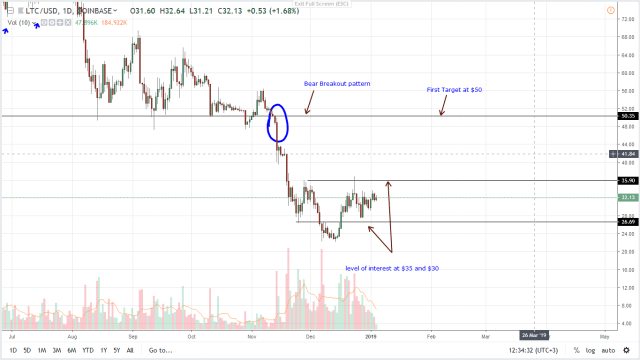 Litecoin-Daily-Chart-Jan-4 Altcoins Daily Preview: Litecoin (LTC), Monero (XMR) Bearish Below $35 and $60, EU's Fifth AML Directive Bins Privacy - Ethereum World News Cryptocurrencies news