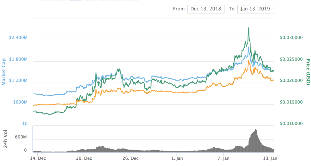 Tron (TRX) Accused of Price Pump In Accelerator Competition Uproar 4
