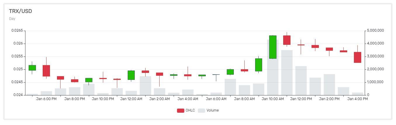 "Bloomberg: Hottest Crypto Tron (TRX) ""Rekindles"" Bitcoin Bubble Memories 1"