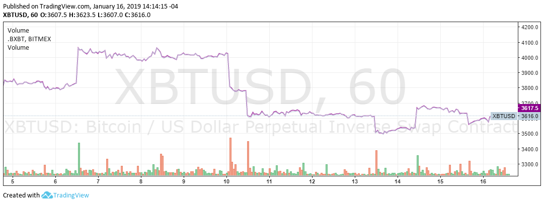 BitMex Reportedly Losing a Large Numer of Users due to Regulatory Pressures from North America 2