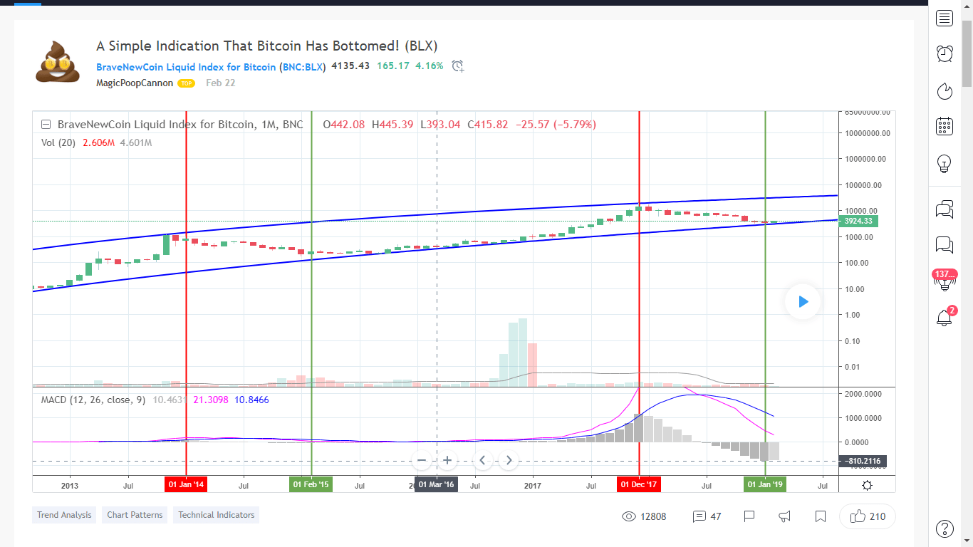 TradingView Community is Bullish About Bitcoin: BTC Has Bottomed! Top Contributor Says 3