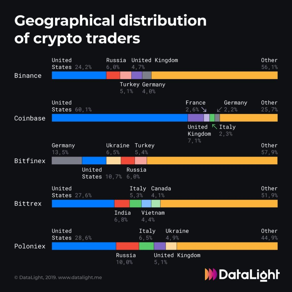 Research: US Traders Most Active in 4 Out of 5 Popular Crypto Exchanges 1