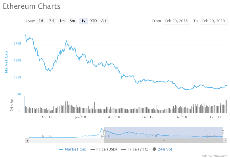 ETH Breaks Yearly Records in Trading Volume: 5.56Bn USD in 24Hours 1