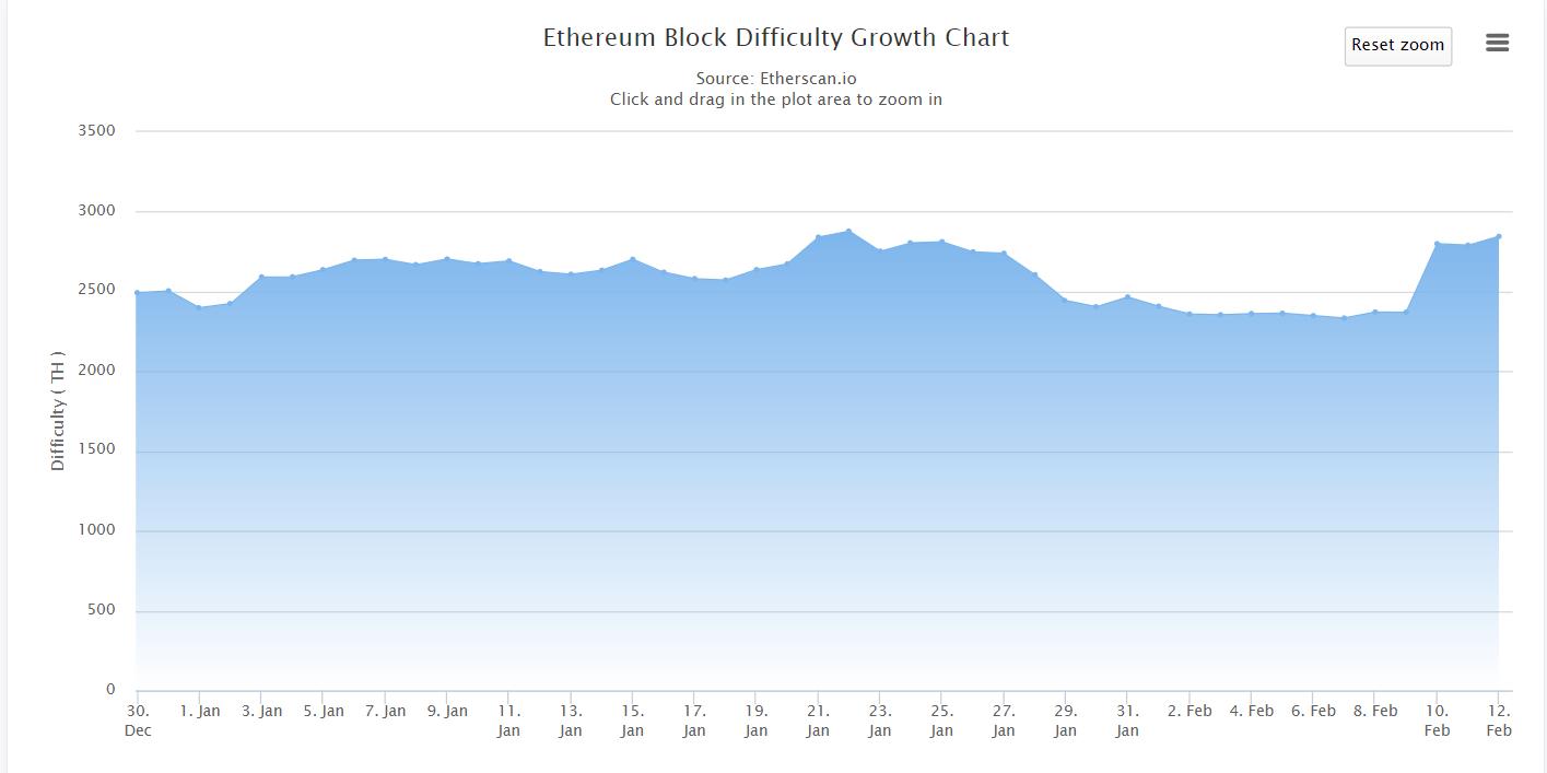 Ethereum (ETH) Mining Reward Hits Lowest Ever 1