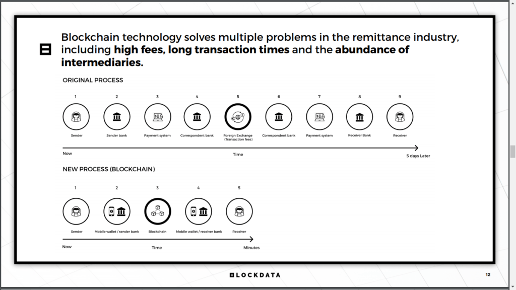 XRP, XLM and Bitshares Are Significantly Better for Remittances Than Any Fiat-based Solution, Blockdata Reports 2