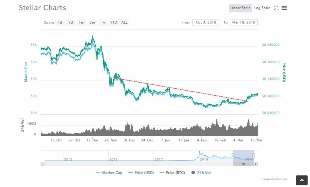 Stellar XLM/USD Above $0.1130: Latest Updates Regarding XRP's Competitor 2