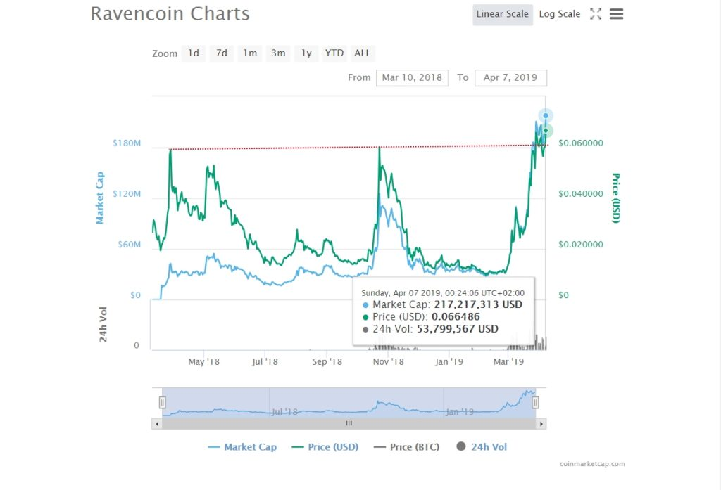 Ravencoin (RVN) Story and Price Performance: 2019 1