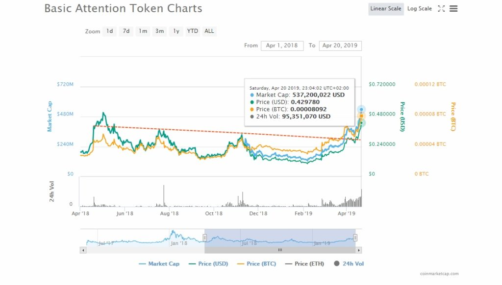 Basic Attention Token (BAT) Taking the Crypto-Verse' Attention: Next $0.50? 1