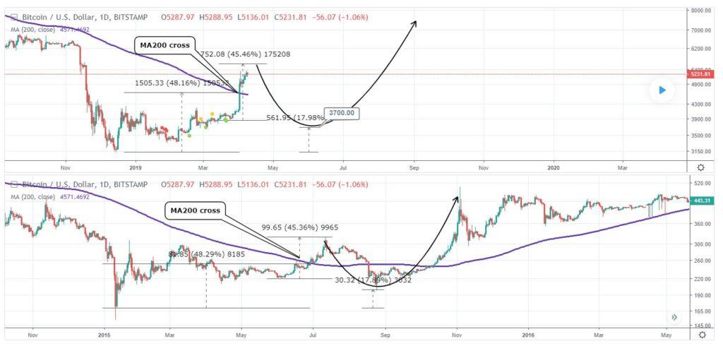Short-Term Bitcoin Bear Doubles Down On BTC at $3,700 Call 1