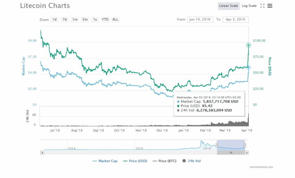 Litecoin LTC/USD Testin $100.00: Accepted by Swiss Largest Online Retailer 1