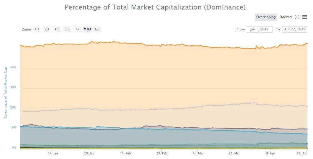 Altcoins Beat a Retreat Again as Bitcoin Dominance Reaches Two Month High 1