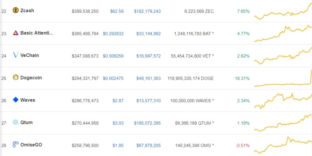 Dogecoin (DOGE) Wakes Up: Only Double Digit Increasing Coin 1