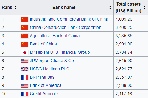 List of the world's top 10 banks. Number 5 and 5 are already on a proprietary cryptocurrency