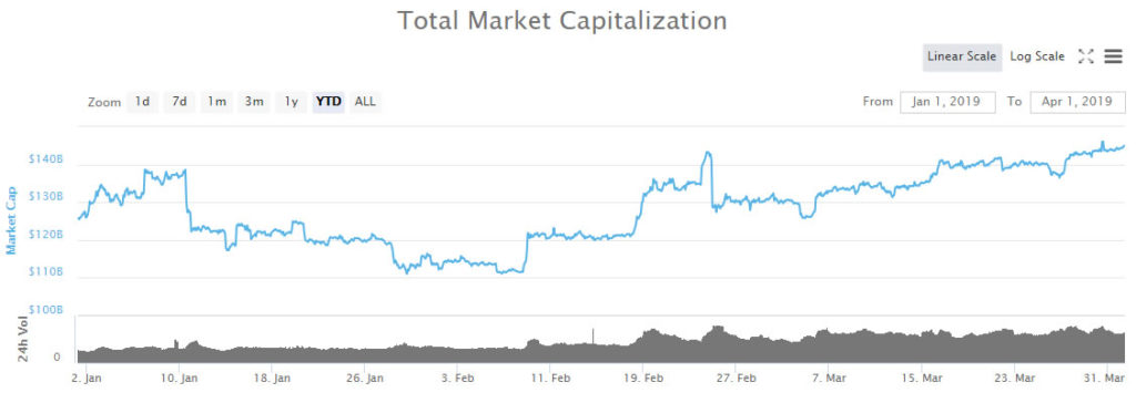 Altcoins Rule in Q1; BTC Dominance Down to 50% as BNB, LTC, XTZ and ONT Over Doubled in Price 1