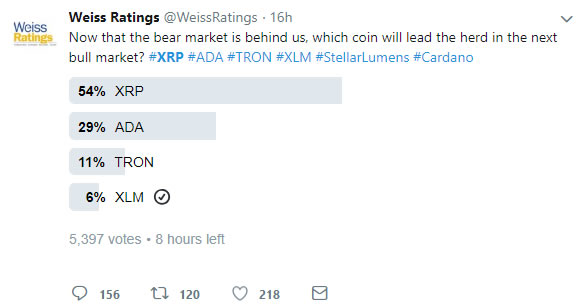 Ripple Late to the Party With 12% Pump For XRP 2