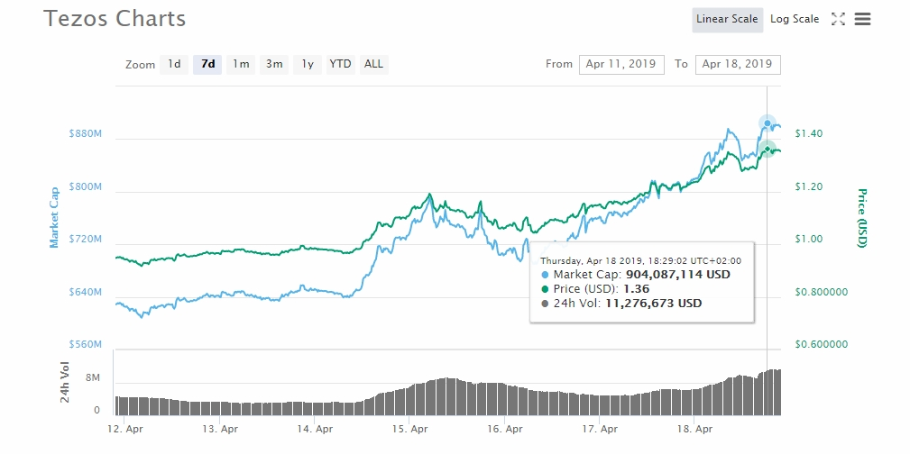 Tezos (XTZ) Leading the Coin-verse Above $180 bln 1