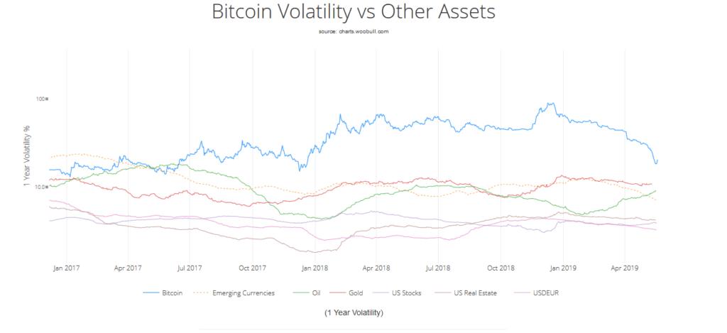 Bitcoin (BTC) Volatility Will Match Gold's in A Decade 2
