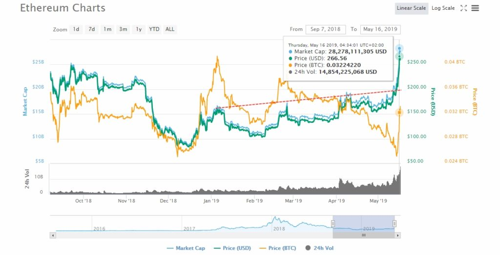 Ethereum (ETH) Independence from Bitcoin BTC: Stellar XLM and NEM Follow 1
