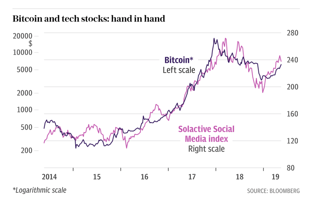 Is Bitcoin (BTC) Basically A Tech Stock On Steroids? 1