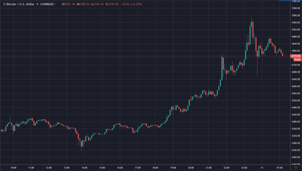 Bitcoin (BTC) Flirts With $7,000, Some Crypto Investors Call For Higher 1