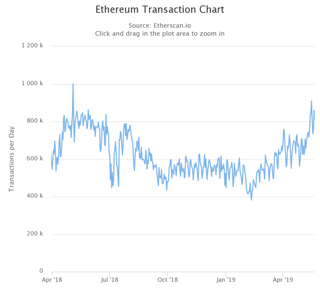 Ethereum is showing a peak in daily transactions