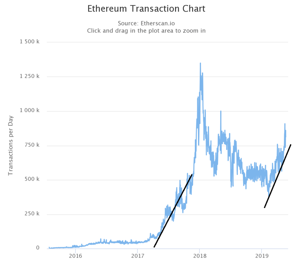 There are similarities in how fast Ethereum is growing. Comparison between 2017 and 2019