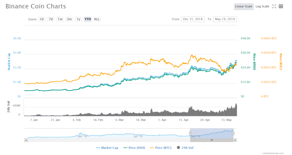 Binance Coin (BNB) Price Climb Continues, Hits New All-Time High 1