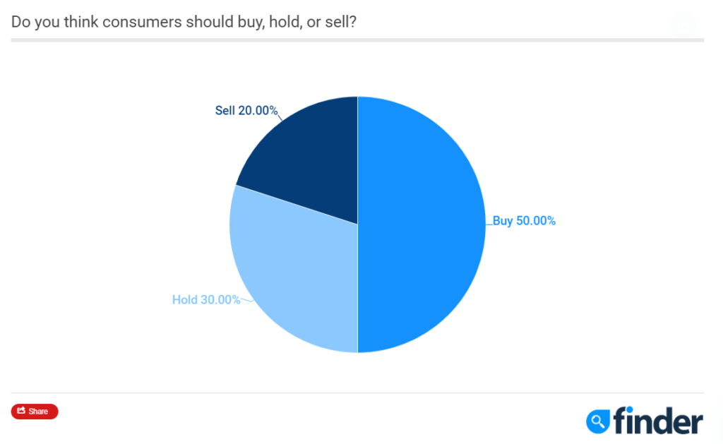 80% of experts think consumers should have some Bitcoin (BTC)